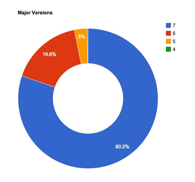 14OrangesiOSVersionsJanuary2014-Major